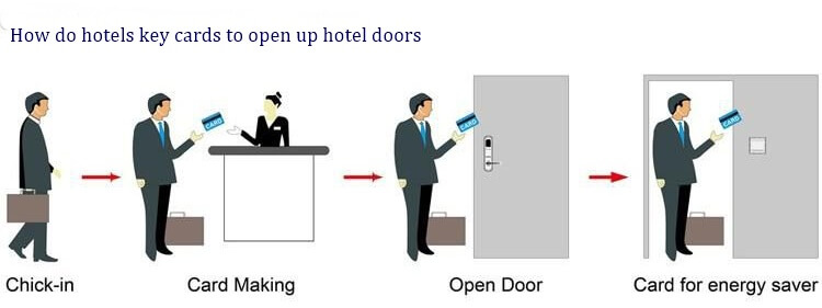 How do hotels key cards to open up hotel doors - What are hotel key cards and how do hotel key cards work?