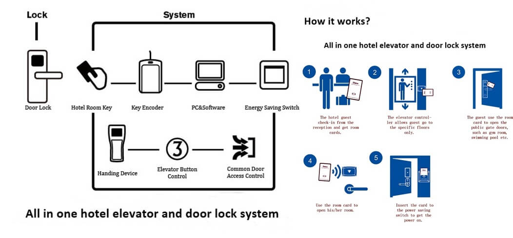 all in one hotel elevator and door lock system - What is Elevator access control system for hotel security?