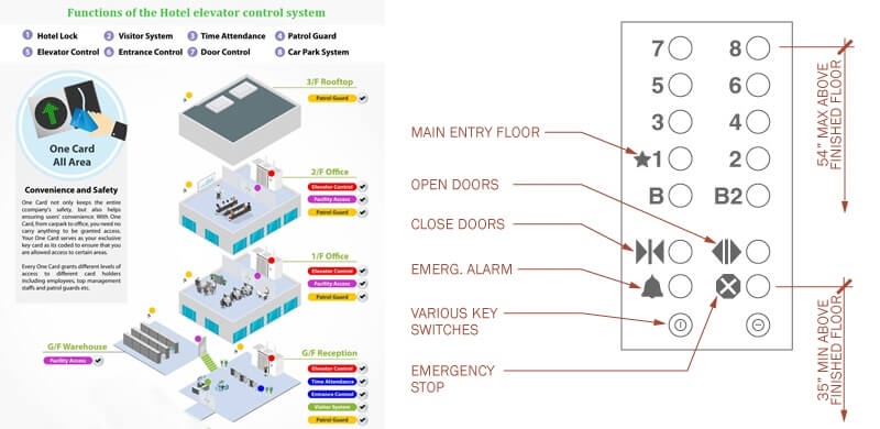 functions of the Hotel elevator control system - What is Elevator access control system for hotel security?