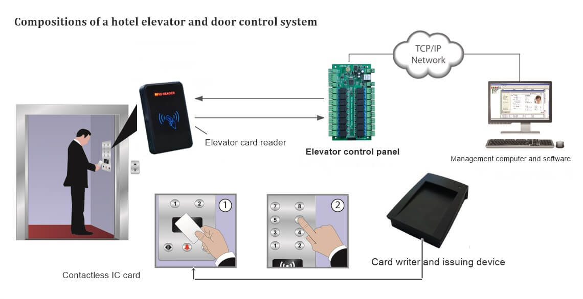hotel elevator and door control system compositions - What is Elevator access control system for hotel security?