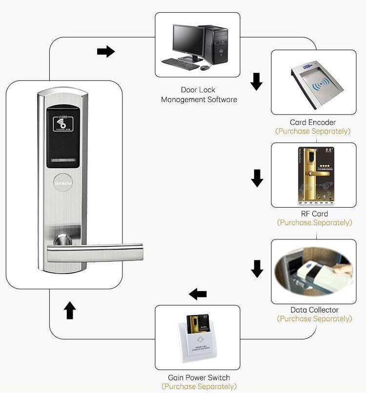 ACSLocks Hotel Door Lock System - What to Consider when Choosing a Hotel Door Lock System