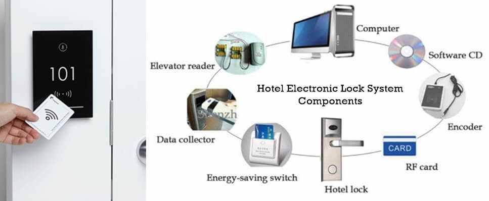 Hotel Electronic Lock System Components 2 - BUYER GUIDE-Hotel door lock system how it works completely
